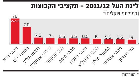 ליגות העל 2011/12 תקציבי קבוצות